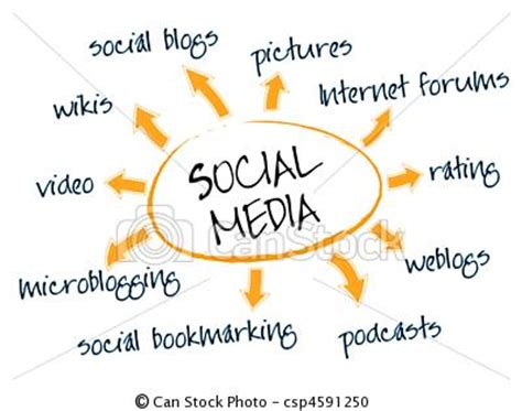 Argumentative essay on social media conclusion